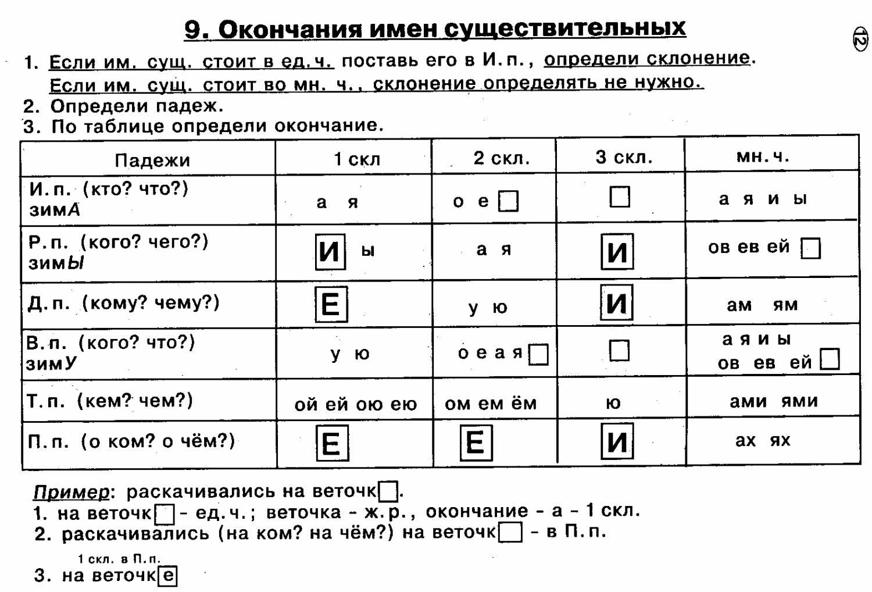«Таблица Падежей Прилагательных С Вопросами Смотреть» — 2009